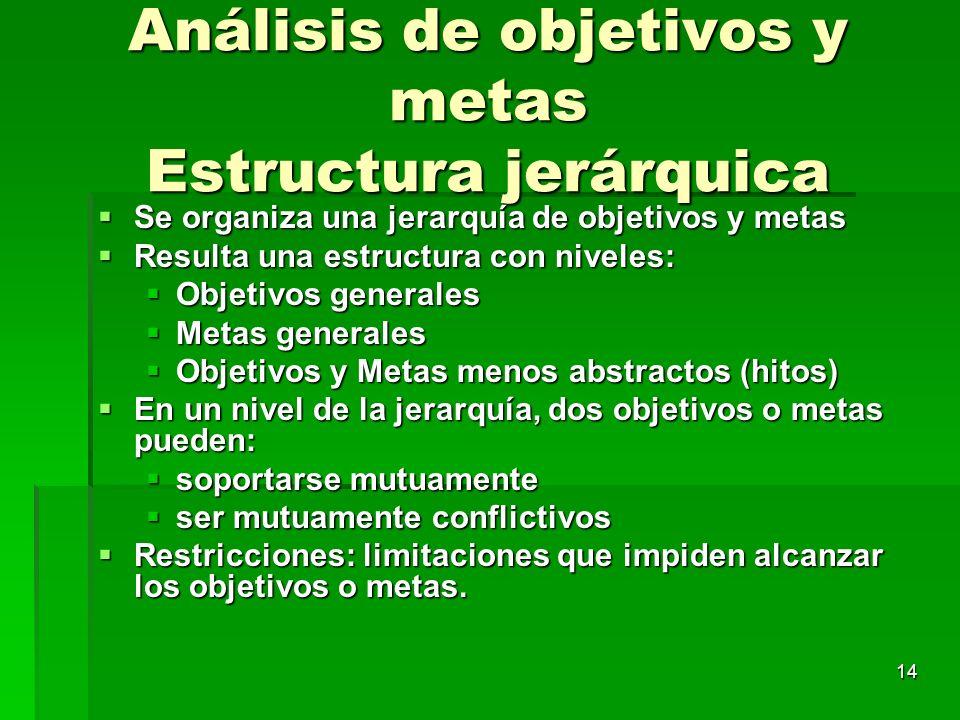 14 Análisis de objetivos y metas Estructura jerárquica Se organiza una jerarquía de objetivos y metas Se organiza una jerarquía de objetivos y metas R