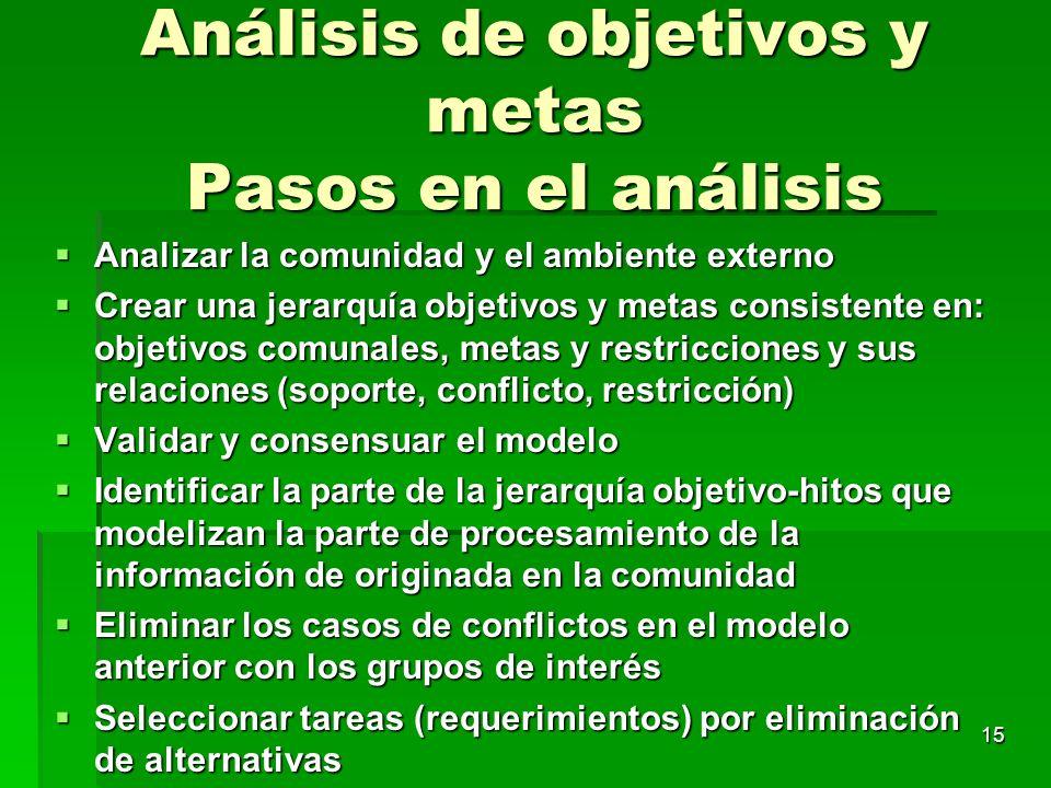 15 Análisis de objetivos y metas Pasos en el análisis Analizar la comunidad y el ambiente externo Analizar la comunidad y el ambiente externo Crear un