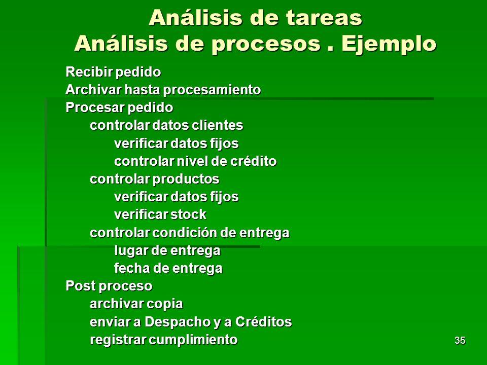 35 Análisis de tareas Análisis de procesos. Ejemplo Recibir pedido Archivar hasta procesamiento Procesar pedido controlar datos clientes verificar dat