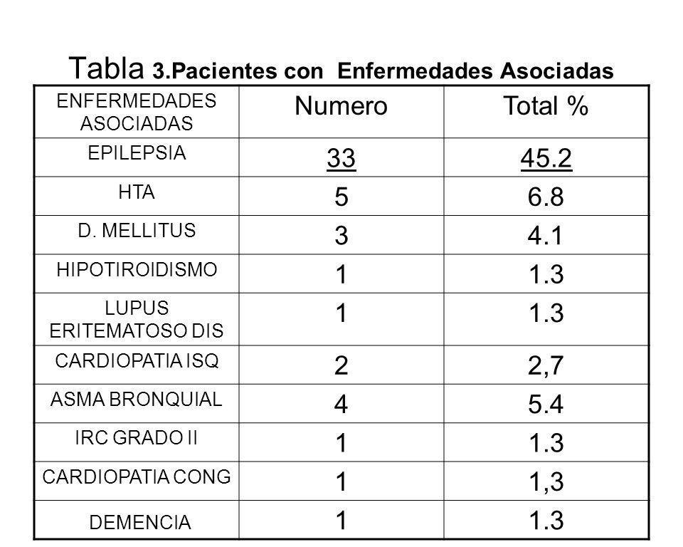 Tabla 3.Pacientes con Enfermedades Asociadas ENFERMEDADES ASOCIADAS NumeroTotal % EPILEPSIA 3345.2 HTA 56.8 D. MELLITUS 34.1 HIPOTIROIDISMO 11.3 LUPUS