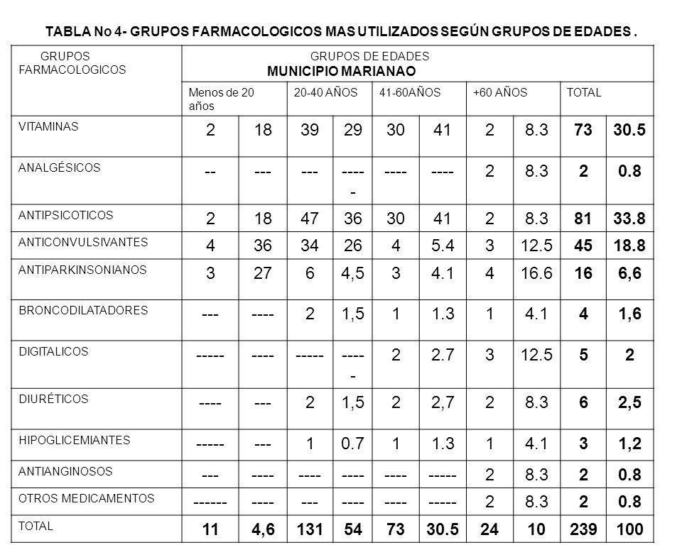 TABLA No 4- GRUPOS FARMACOLOGICOS MAS UTILIZADOS SEGÚN GRUPOS DE EDADES. MUNICIPIO MARIANAO GRUPOS FARMACOLOGICOS GRUPOS DE EDADES Menos de 20 años 20