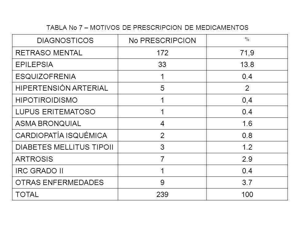 TABLA No 7 – MOTIVOS DE PRESCRIPCION DE MEDICAMENTOS DIAGNOSTICOSNo PRESCRIPCION % RETRASO MENTAL17271,9 EPILEPSIA3313.8 ESQUIZOFRENIA10.4 HIPERTENSIÓ