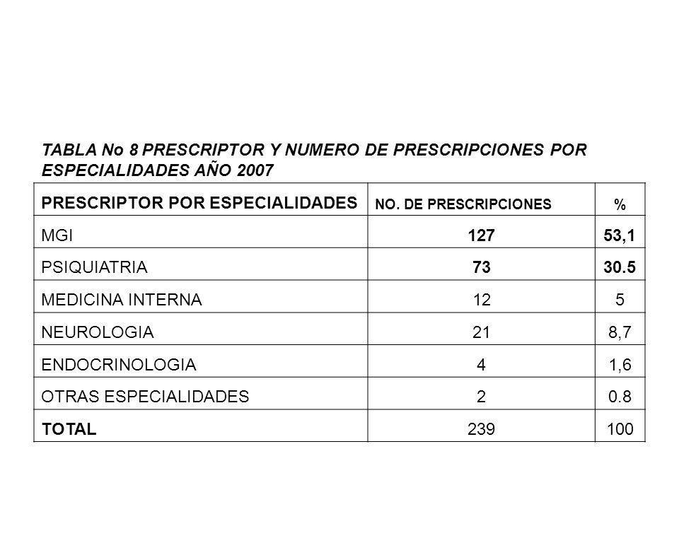 TABLA No 8 PRESCRIPTOR Y NUMERO DE PRESCRIPCIONES POR ESPECIALIDADES AÑO 2007 PRESCRIPTOR POR ESPECIALIDADES NO. DE PRESCRIPCIONES% MGI12753,1 PSIQUIA