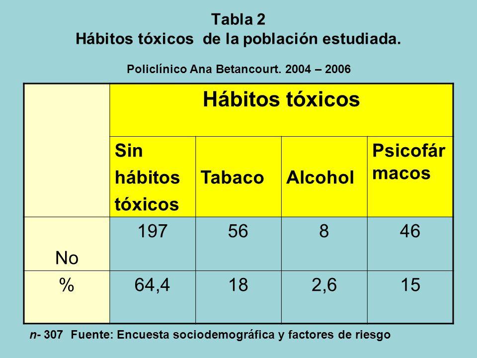 Tabla 1 Consumo de carne y pescado en la dieta de la población estudiada. Policlínico Ana Betancourt. 2004 – 2006 Consumo de Frecuencia semanal Todos