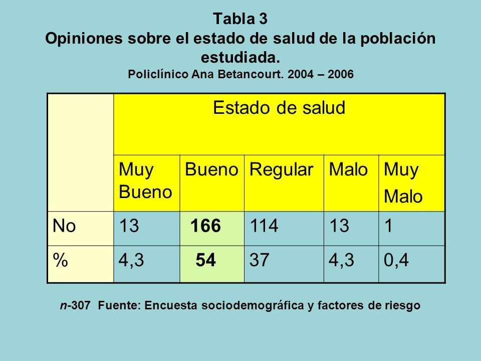 Tabla 2 Hábitos tóxicos de la población estudiada. Policlínico Ana Betancourt. 2004 – 2006 Hábitos tóxicos Sin hábitos tóxicos TabacoAlcohol Psicofár