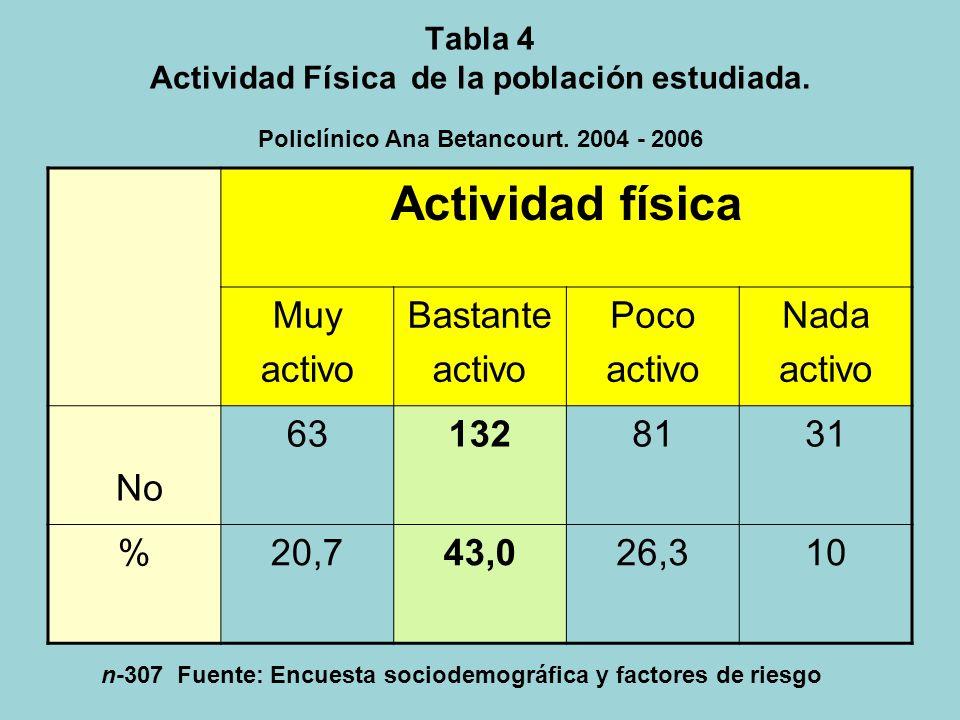 Tabla 3 Opiniones sobre el estado de salud de la población estudiada. Policlínico Ana Betancourt. 2004 – 2006 Estado de salud Muy Bueno BuenoRegularMa