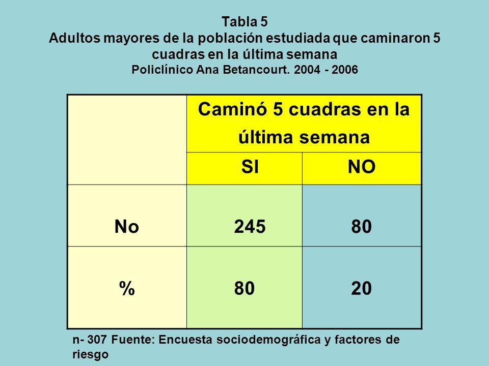Tabla 4 Actividad Física de la población estudiada. Policlínico Ana Betancourt. 2004 - 2006 Actividad física Muy activo Bastante activo Poco activo Na