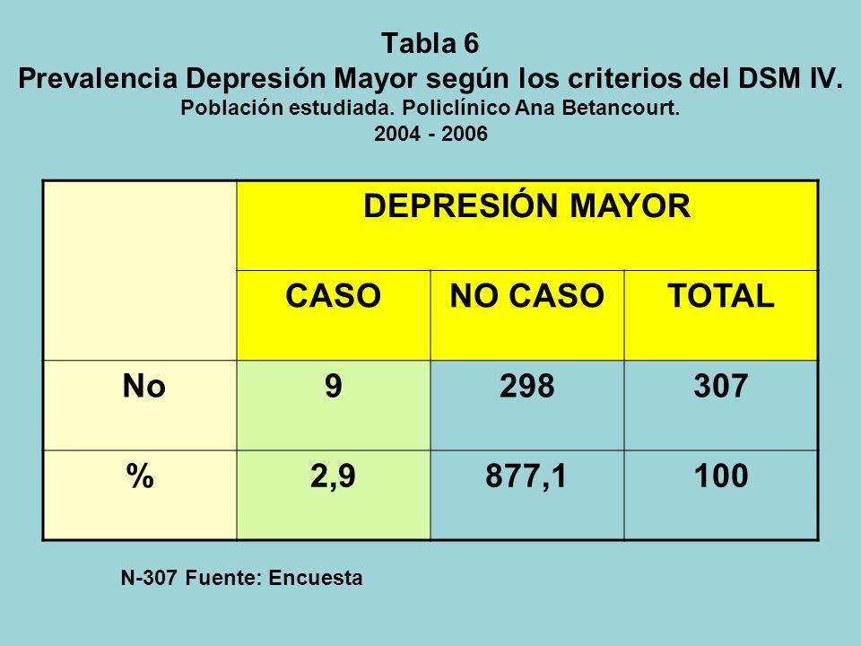 Tabla 5 Adultos mayores de la población estudiada que caminaron 5 cuadras en la última semana Policlínico Ana Betancourt. 2004 - 2006 Caminó 5 cuadras