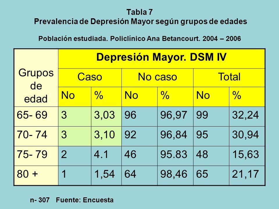 Tabla 6 Prevalencia Depresión Mayor según los criterios del DSM IV. Población estudiada. Policlínico Ana Betancourt. 2004 - 2006 DEPRESIÓN MAYOR CASON
