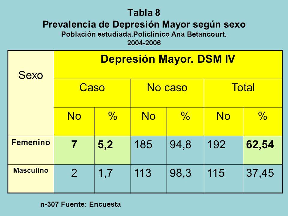 Tabla 7 Prevalencia de Depresión Mayor según grupos de edades Población estudiada. Policlínico Ana Betancourt. 2004 – 2006 Grupos de edad Depresión Ma