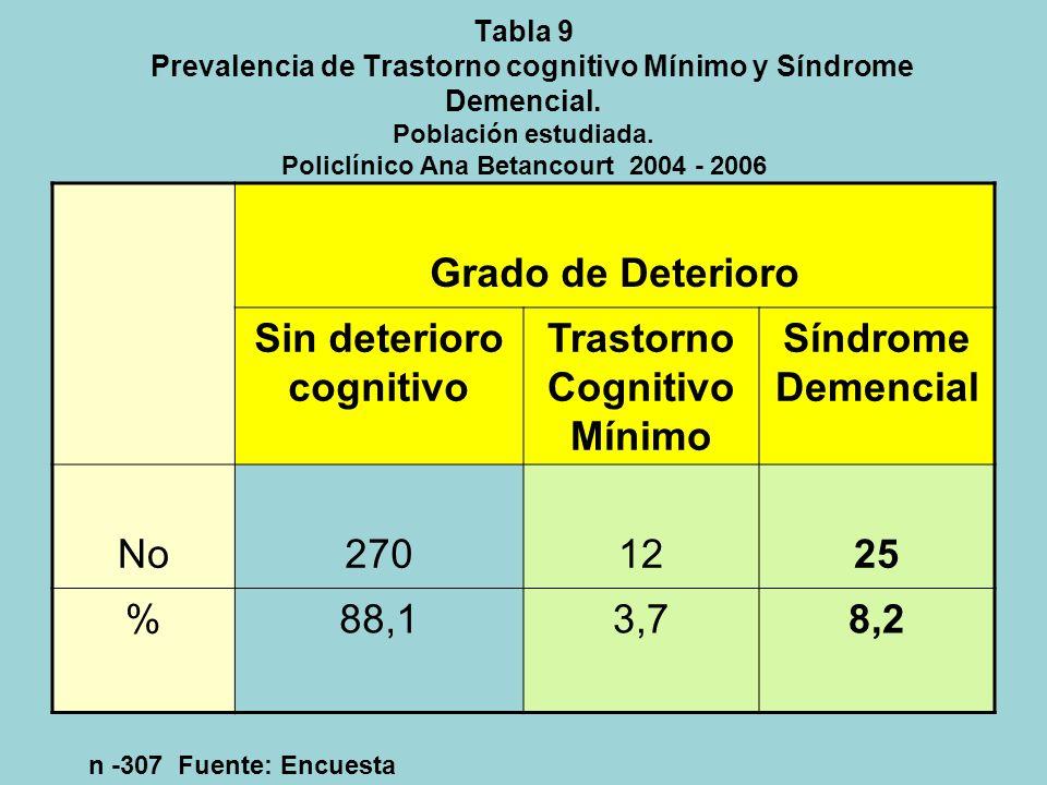 Tabla 8 Prevalencia de Depresión Mayor según sexo Población estudiada.Policlínico Ana Betancourt. 2004-2006 Sexo Depresión Mayor. DSM IV CasoNo casoTo