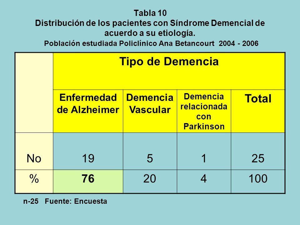 Tabla 9 Prevalencia de Trastorno cognitivo Mínimo y Síndrome Demencial. Población estudiada. Policlínico Ana Betancourt 2004 - 2006 Grado de Deterioro