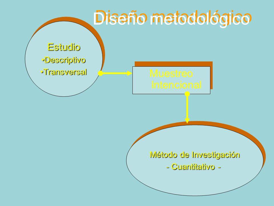 Diseño metodológico Muestreo Intencional Estudio DescriptivoDescriptivo TransversalTransversalEstudio DescriptivoDescriptivo TransversalTransversal Método de Investigación - Cuantitativo - Método de Investigación - Cuantitativo -