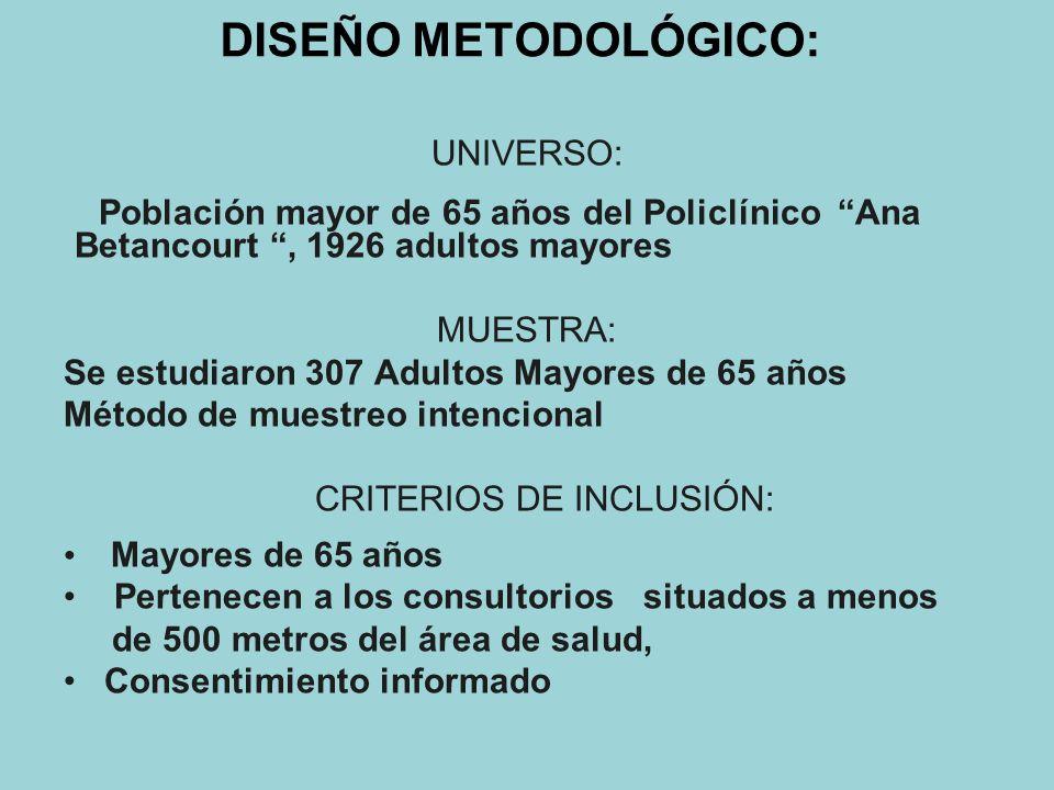 DISEÑO METODOLÓGICO: UNIVERSO: Población mayor de 65 años del Policlínico Ana Betancourt, 1926 adultos mayores MUESTRA: Se estudiaron 307 Adultos Mayores de 65 años Método de muestreo intencional CRITERIOS DE INCLUSIÓN: Mayores de 65 años Pertenecen a los consultorios situados a menos de 500 metros del área de salud, Consentimiento informado
