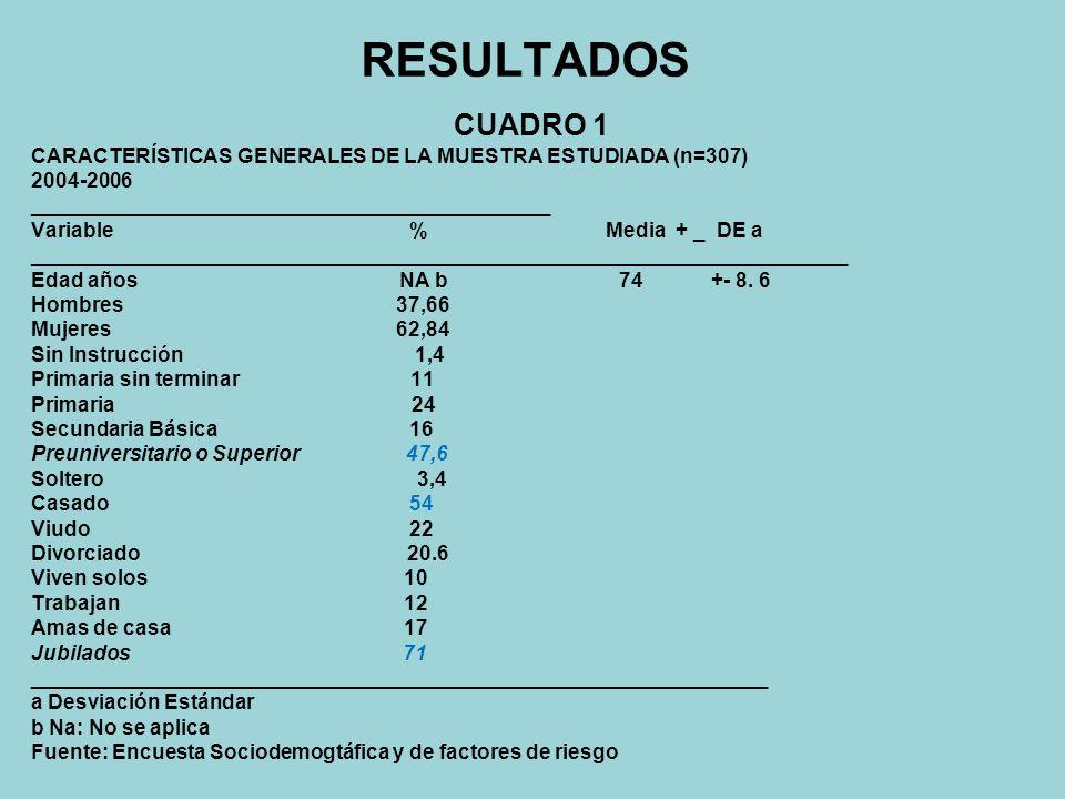 Tabla 10 Distribución de los pacientes con Síndrome Demencial de acuerdo a su etiología.