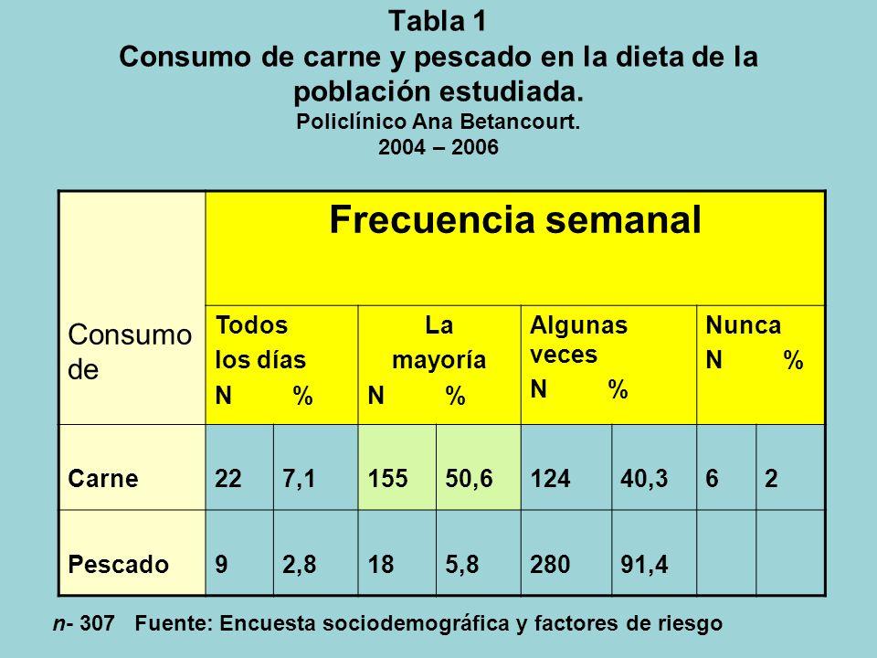 Tabla 1 Consumo de carne y pescado en la dieta de la población estudiada.