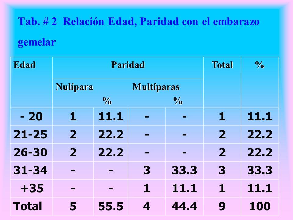 Tab. # 2 Relación Edad, Paridad con el embarazo gemelar EdadParidadTotal% Nulípara Multíparas % % % % - 20111.1--1 21-25222.2--2 26-30222.2--2 31-34--
