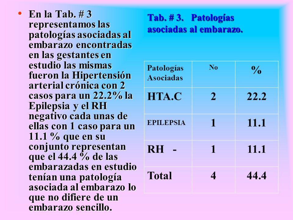 Tab. # 3. Patologías asociadas al embarazo. En la Tab. # 3 representamos las patologías asociadas al embarazo encontradas en las gestantes en estudio