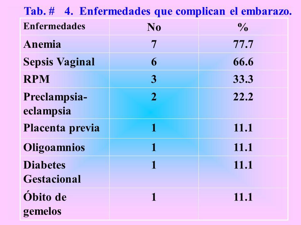 Enfermedades No% Anemia777.7 Sepsis Vaginal666.6 RPM333.3 Preclampsia- eclampsia 222.2 Placenta previa111.1 Oligoamnios111.1 Diabetes Gestacional 111.