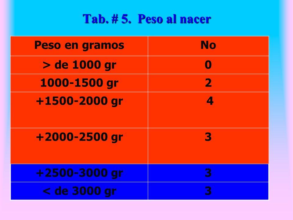 Tab. # 5. Peso al nacer Peso en gramosNo > de 1000 gr0 1000-1500 gr2 +1500-2000 gr 4 +2000-2500 gr3 +2500-3000 gr3 < de 3000 gr3