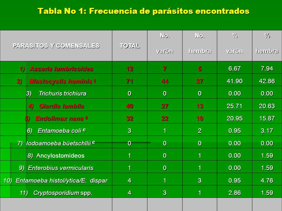 PARASITOS Y COMENSALES TOTAL No.No.% varònhembravarònhembra 1) Ascaris lumbricoides 12756.677.94 2) Blastocystis hominis § 71442741.9042.86 3) Trichur