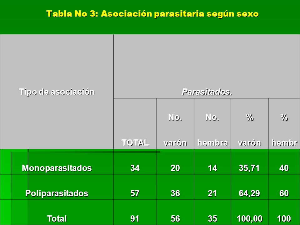 Tipo de asociación Parasitados. No.No.% TOTALvarónhembravarónhembr Monoparasitados34201435,7140 Poliparasitados57362164,2960 Total915635100,00100 Tabl