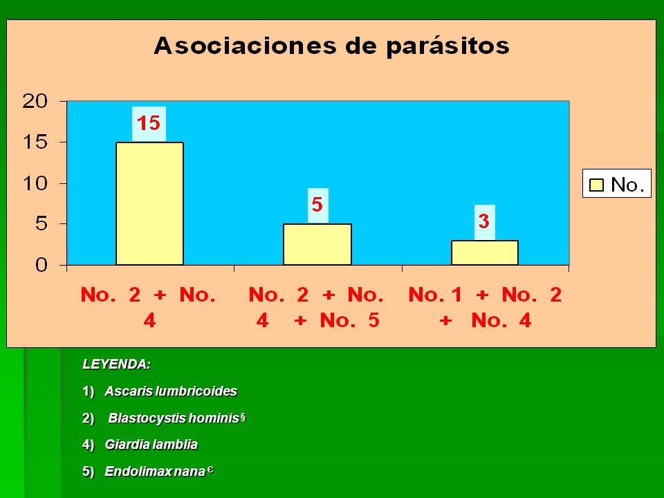LEYENDA: 1) Ascaris lumbricoides 2) Blastocystis hominis § 4) Giardia lamblia 5) Endolimax nana Є