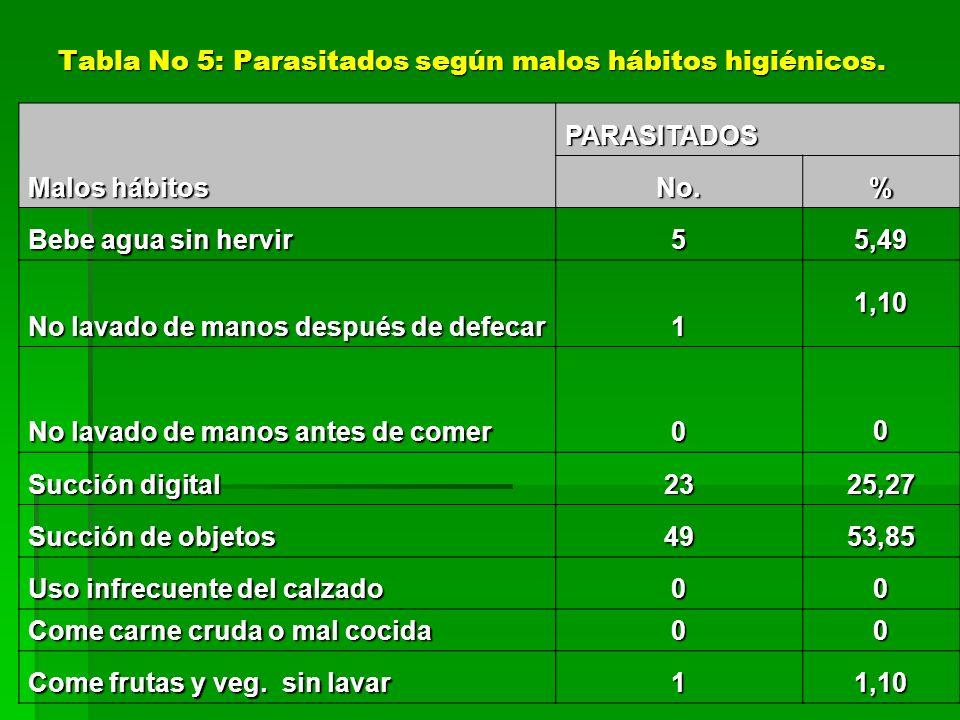 PARASITADOS Malos hábitos No.% Bebe agua sin hervir 55,49 No lavado de manos después de defecar 1 1,10 No lavado de manos antes de comer 0 0 Succión d