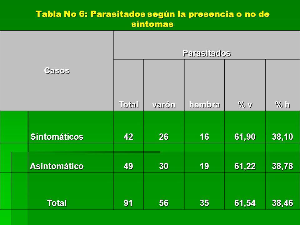 Casos Parasitados Totalvarónhembra % v % h Sintomáticos42261661,9038,10 Asintomático49301961,2238,78 Total91563561,5438,46 Tabla No 6: Parasitados seg