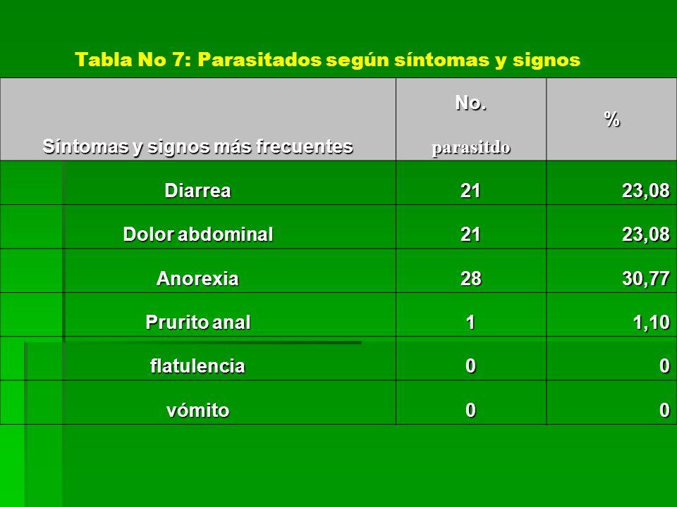 Tabla No 7: Parasitados según síntomas y signos Síntomas y signos más frecuentes No. % parasitdo Diarrea2123,08 Dolor abdominal 2123,08 Anorexia2830,7