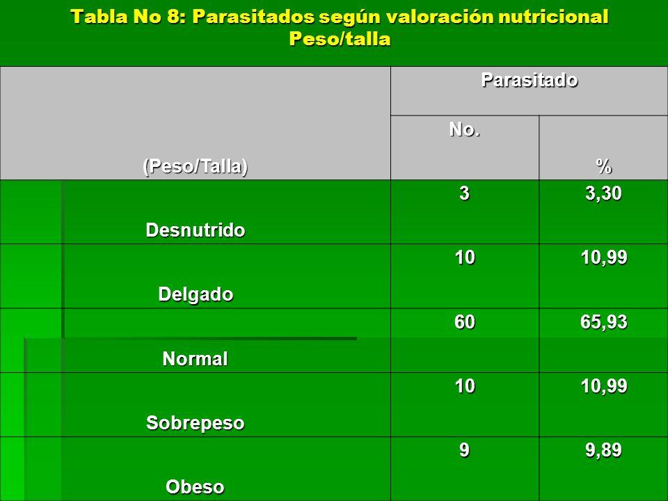 Parasitado (Peso/Talla) No. % Desnutrido 33,30 Delgado 1010,99 Normal 6065,93 Sobrepeso 1010,99 Obeso 99,89 Tabla No 8: Parasitados según valoración n