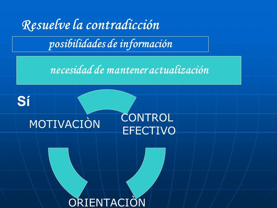 Resuelve la contradicción Sí posibilidades de información necesidad de mantener actualización CONTROL EFECTIVO ORIENTACIÒN MOTIVACIÒN