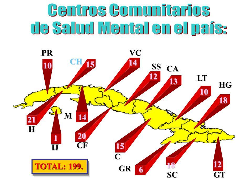 RED ASISTENCIAL DEL PRIMER NIVEL DE ATENCIÓN Areas de Salud Consultorios Médicos de Familia Grupos Básicos de Trabajo Centro Comunitario de Salud Mental Equipo de Salud Mental Hospital Psiquiátrico Provincial Servicio Psiquiatría Hospital General