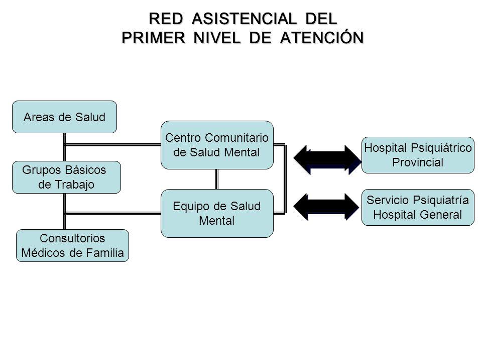 RED ASISTENCIAL DEL PRIMER NIVEL DE ATENCIÓN Hospitales e institutos.