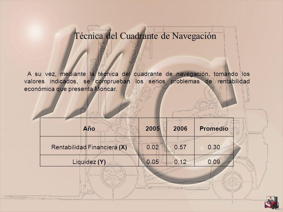 Técnica del Cuadrante de Navegación A su vez, mediante la técnica del cuadrante de navegación, tomando los valores indicados, se comprueban los serios problemas de rentabilidad económica que presenta Moncar.