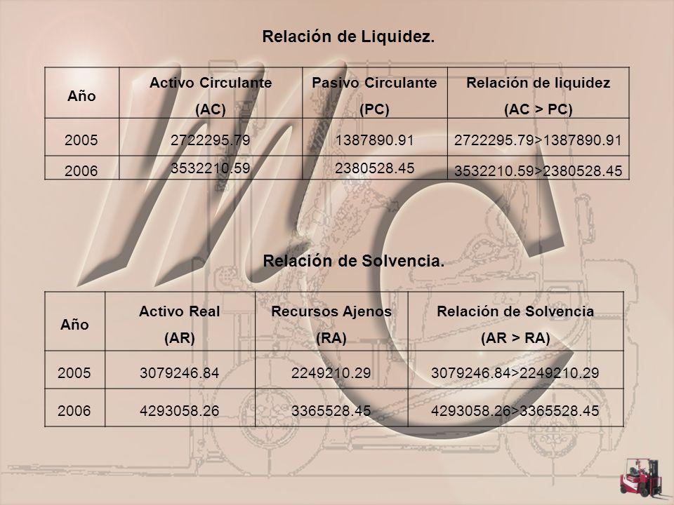 Relación de Liquidez. Año Activo Circulante (AC) Pasivo Circulante (PC) Relación de liquidez (AC > PC) 20052722295.791387890.912722295.79>1387890.91 2
