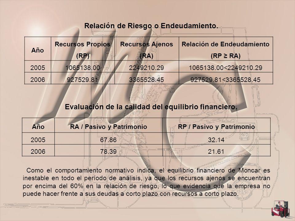 Relación de Riesgo o Endeudamiento. Evaluación de la calidad del equilibrio financiero.