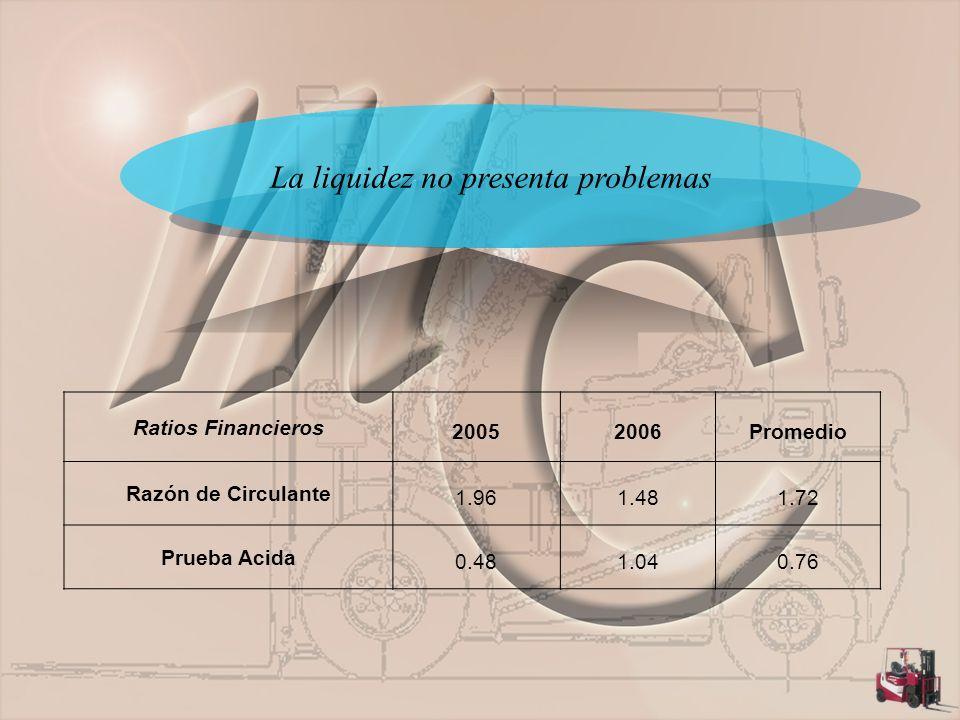 La liquidez no presenta problemas Ratios Financieros 20052006Promedio Razón de Circulante 1.961.481.72 Prueba Acida 0.481.040.76