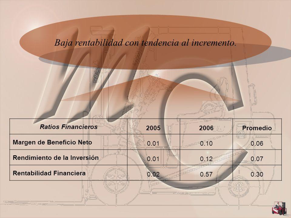 Baja rentabilidad con tendencia al incremento.