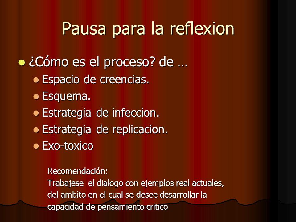 Pausa para la reflexion ¿Cómo es el proceso? de … ¿Cómo es el proceso? de … Espacio de creencias. Espacio de creencias. Esquema. Esquema. Estrategia d
