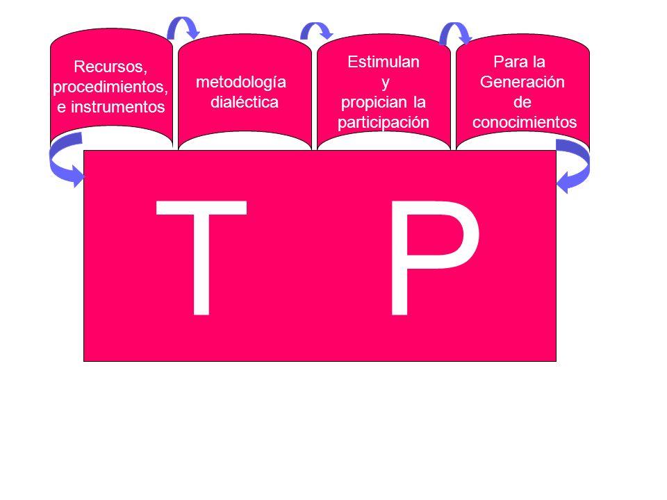 Para la Generaci ón de conocimientos Recursos, procedimientos, e instrumentos Estimulan y propician la participaci ón metodología dialéctica T P