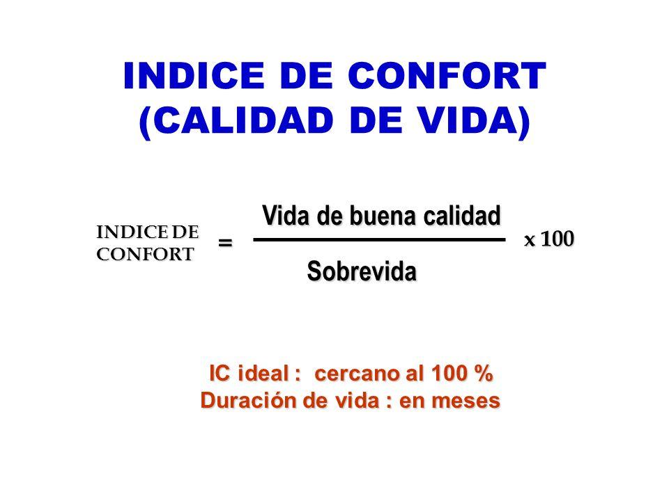 INDICE DE CONFORT (CALIDAD DE VIDA) INDICE DE CONFORT Vida de buena calidad Sobrevida x 100 = IC ideal : cercano al 100 % Duración de vida : en meses