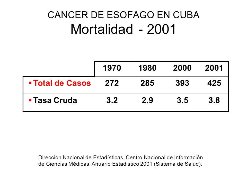 CANCER DE ESOFAGO EN CUBA Mortalidad - 2001 1970198020002001 Total de Casos272285393425 Tasa Cruda3.22.93.53.8 Dirección Nacional de Estadísticas, Cen