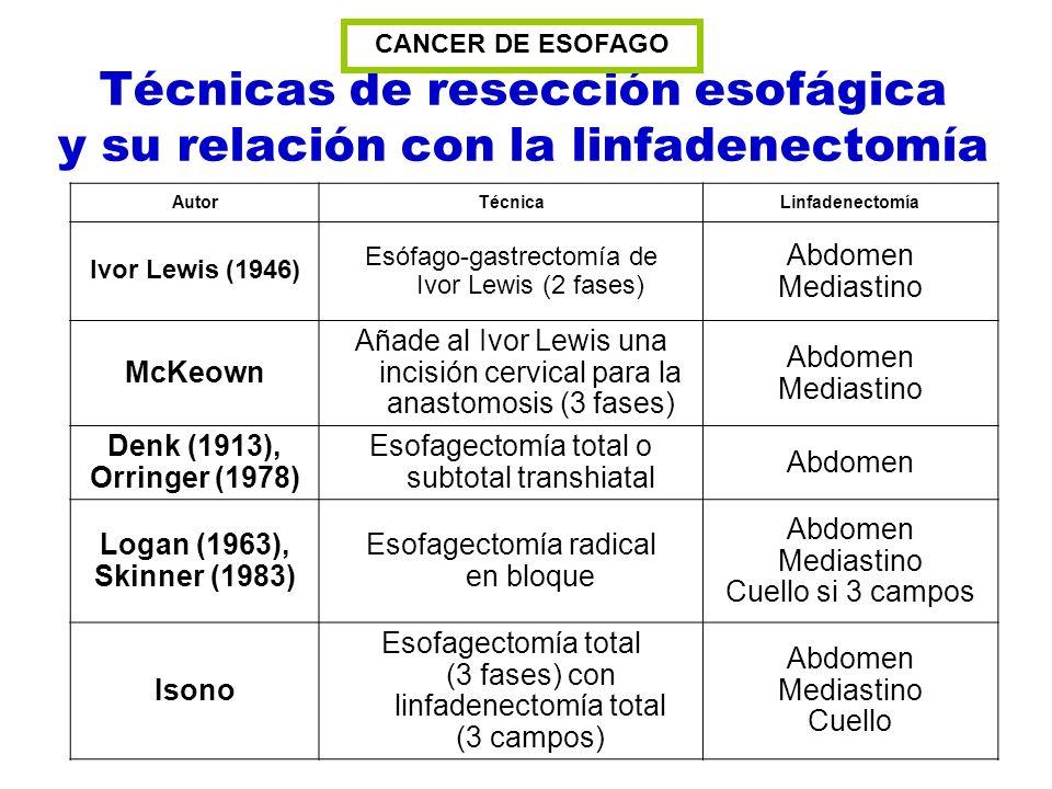 AutorTécnicaLinfadenectomía Ivor Lewis (1946) Esófago-gastrectomía de Ivor Lewis (2 fases) Abdomen Mediastino McKeown Añade al Ivor Lewis una incisión