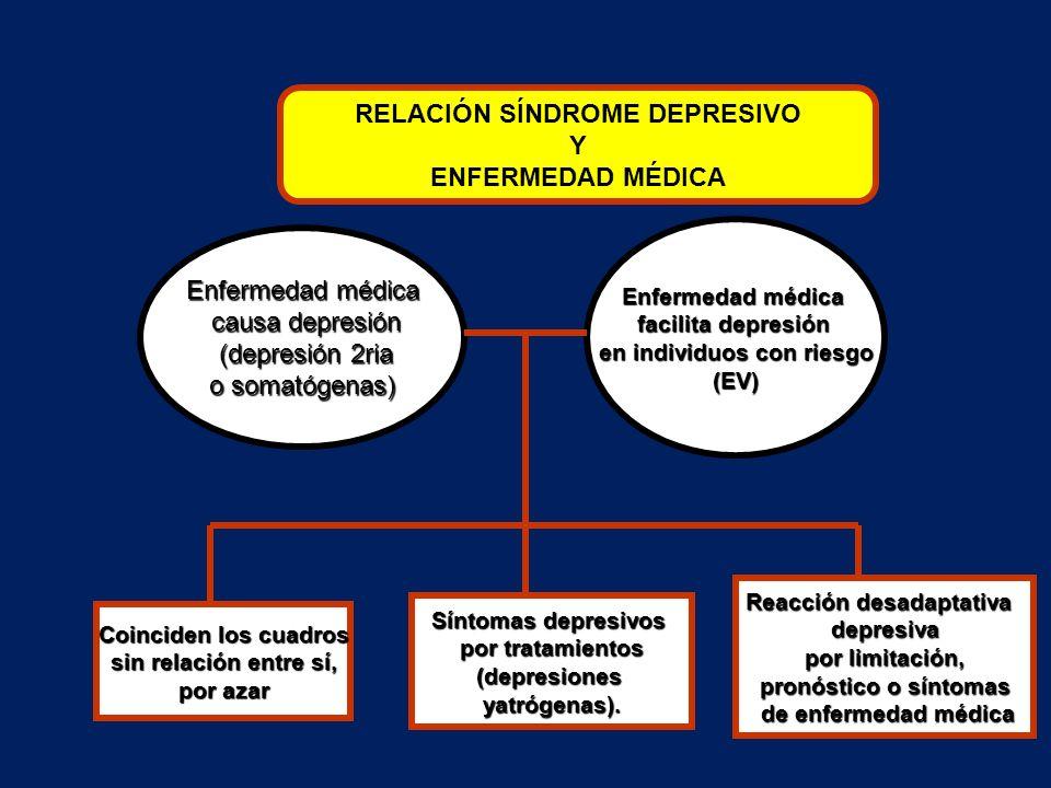RELACIÓN SÍNDROME DEPRESIVO Y ENFERMEDAD MÉDICA Enfermedad médica causa depresión causa depresión (depresión 2ria (depresión 2ria o somatógenas) Enfer