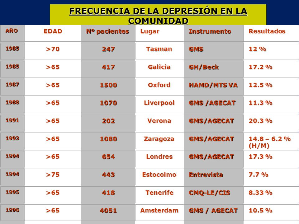 PREVALENCIA DE DEPRESIÓN EN RESIDENCIAS DE ANCIANOS.