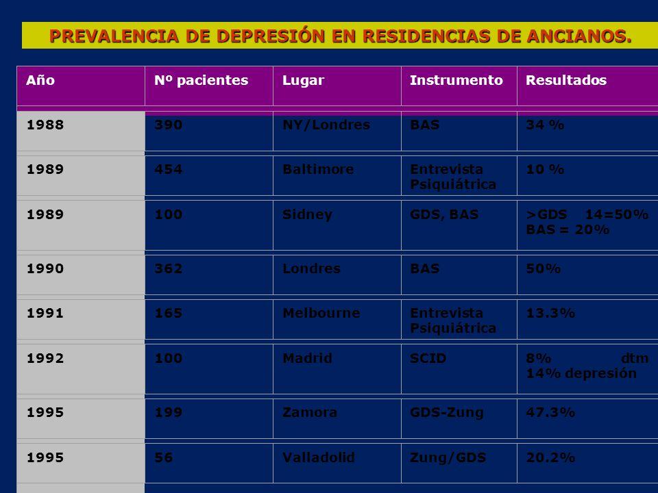 ANTIDEPRESIVOS DE ELECCIÓN EN EL ADULTO MAYOR INHIBIDORES SELECTIVOS RECAPTACIÓN SEROTONINA CITALOPRAM (10mg/d) SERTRALINA(25mg/d) NORTRIPTILINA(25mg/d) ANTIDEPRESIVOS TRICICLÍCOS Y TETRACICLÍCOS TRAZODONA 75mg/d)OTROS PAROXETINA (10mg/d)