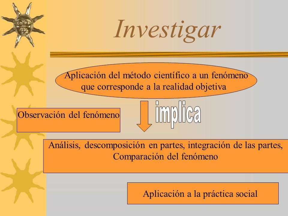 Investigar Aplicación del método científico a un fenómeno que corresponde a la realidad objetiva Observación del fenómeno Análisis, descomposición en