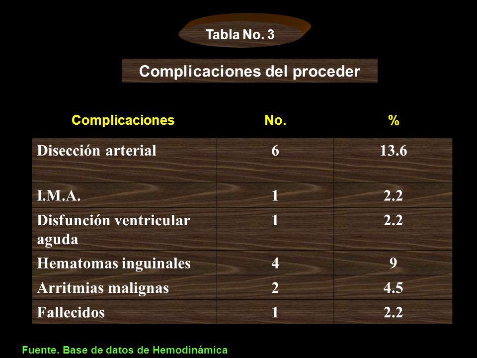 Complicaciones No.