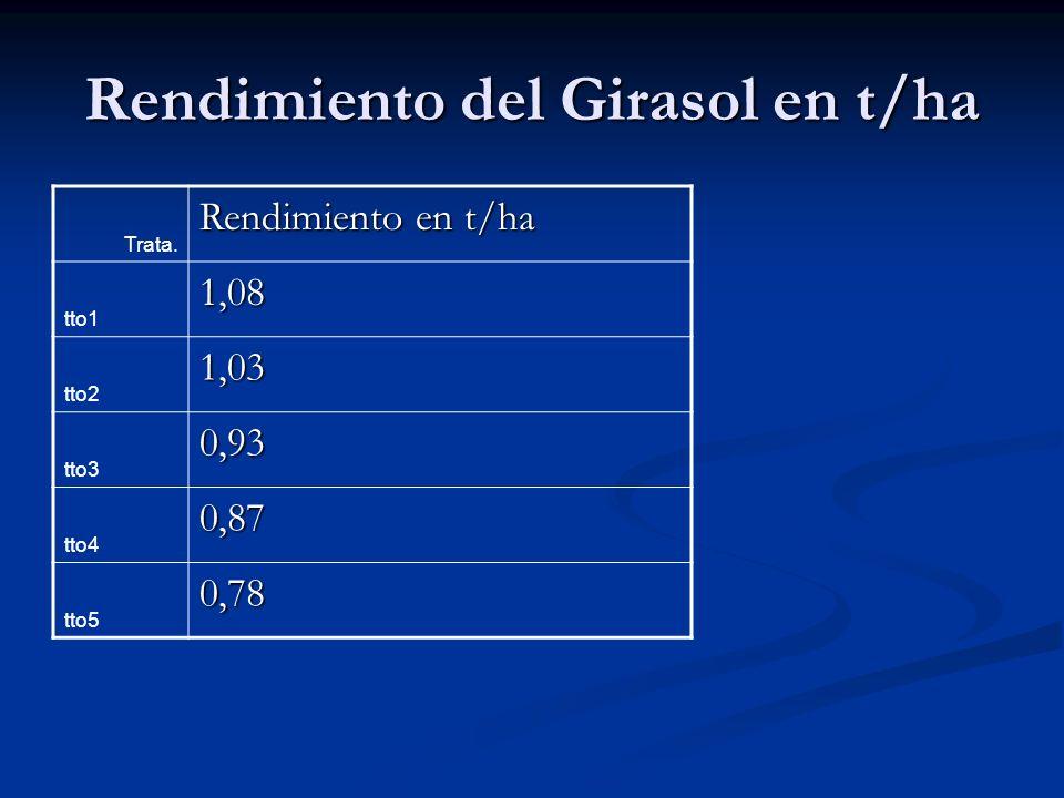 Rendimiento del Girasol en t/ha Trata. Rendimiento en t/ha tto1 1,08 tto2 1,03 tto3 0,93 tto4 0,87 tto5 0,78